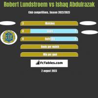 Robert Lundstroem vs Ishaq Abdulrazak h2h player stats
