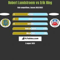 Robert Lundstroem vs Erik Ring h2h player stats