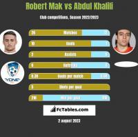 Robert Mak vs Abdul Khalili h2h player stats