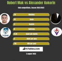 Robert Mak vs Alexander Kokorin h2h player stats