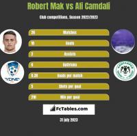 Robert Mak vs Ali Camdali h2h player stats