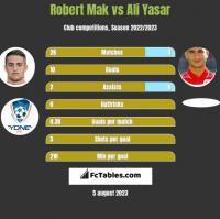 Robert Mak vs Ali Yasar h2h player stats