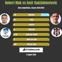 Robert Mak vs Amir Hadziahmetovic h2h player stats