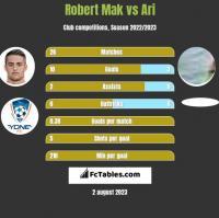 Robert Mak vs Ari h2h player stats