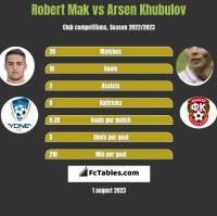 Robert Mak vs Arsen Khubulov h2h player stats