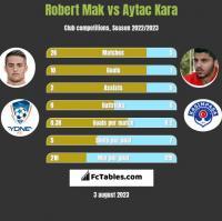 Robert Mak vs Aytac Kara h2h player stats