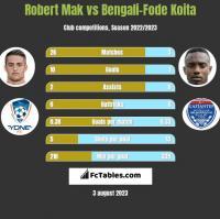 Robert Mak vs Bengali-Fode Koita h2h player stats