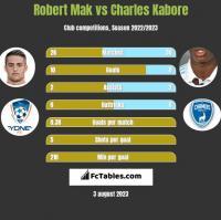 Robert Mak vs Charles Kabore h2h player stats
