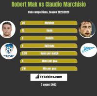 Robert Mak vs Claudio Marchisio h2h player stats