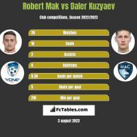 Robert Mak vs Daler Kuzyaev h2h player stats