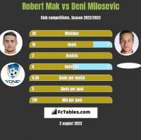 Robert Mak vs Deni Milosevic h2h player stats