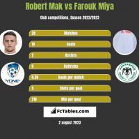Robert Mak vs Farouk Miya h2h player stats