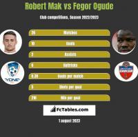 Robert Mak vs Fegor Ogude h2h player stats