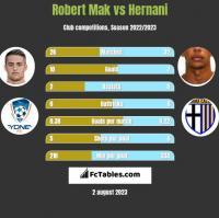 Robert Mak vs Hernani h2h player stats