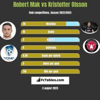 Robert Mak vs Kristoffer Olsson h2h player stats
