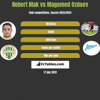 Robert Mak vs Magomed Ozdoev h2h player stats