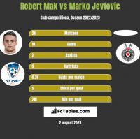 Robert Mak vs Marko Jevtovic h2h player stats