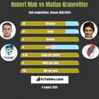 Robert Mak vs Matias Kranevitter h2h player stats
