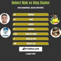 Robert Mak vs Oleg Shatov h2h player stats