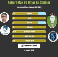 Robert Mak vs Omer Ali Sahiner h2h player stats