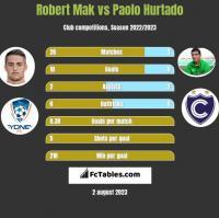 Robert Mak vs Paolo Hurtado h2h player stats