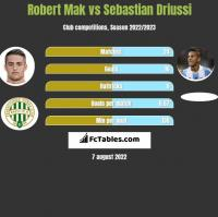 Robert Mak vs Sebastian Driussi h2h player stats