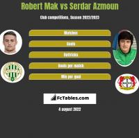 Robert Mak vs Serdar Azmoun h2h player stats