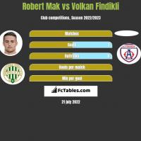 Robert Mak vs Volkan Findikli h2h player stats