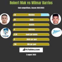 Robert Mak vs Wilmar Barrios h2h player stats