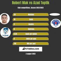Robert Mak vs Azad Toptik h2h player stats