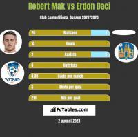 Robert Mak vs Erdon Daci h2h player stats