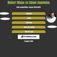 Robert Mann vs Adam Cummins h2h player stats