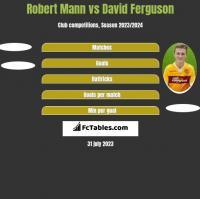 Robert Mann vs David Ferguson h2h player stats