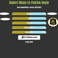 Robert Mann vs Patrick Boyle h2h player stats