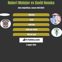 Robert Matejov vs David Houska h2h player stats