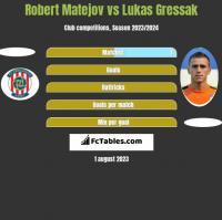 Robert Matejov vs Lukas Gressak h2h player stats