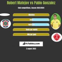 Robert Matejov vs Pablo Gonzalez h2h player stats