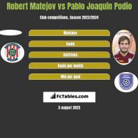 Robert Matejov vs Pablo Joaquin Podio h2h player stats