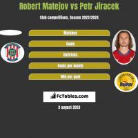 Robert Matejov vs Petr Jiracek h2h player stats