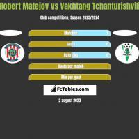Robert Matejov vs Vakhtang Tchanturishvili h2h player stats