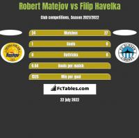 Robert Matejov vs Filip Havelka h2h player stats