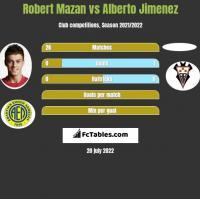 Robert Mazan vs Alberto Jimenez h2h player stats
