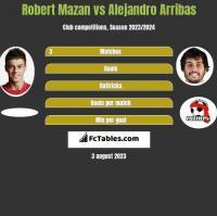Robert Mazan vs Alejandro Arribas h2h player stats