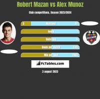 Robert Mazan vs Alex Munoz h2h player stats