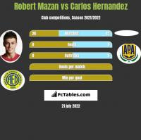 Robert Mazan vs Carlos Hernandez h2h player stats
