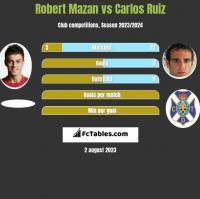 Robert Mazan vs Carlos Ruiz h2h player stats