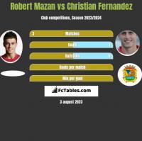 Robert Mazan vs Christian Fernandez h2h player stats