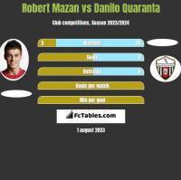 Robert Mazan vs Danilo Quaranta h2h player stats