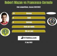 Robert Mazan vs Francesco Cernuto h2h player stats