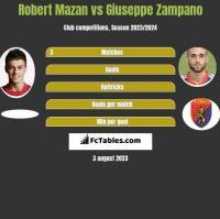 Robert Mazan vs Giuseppe Zampano h2h player stats